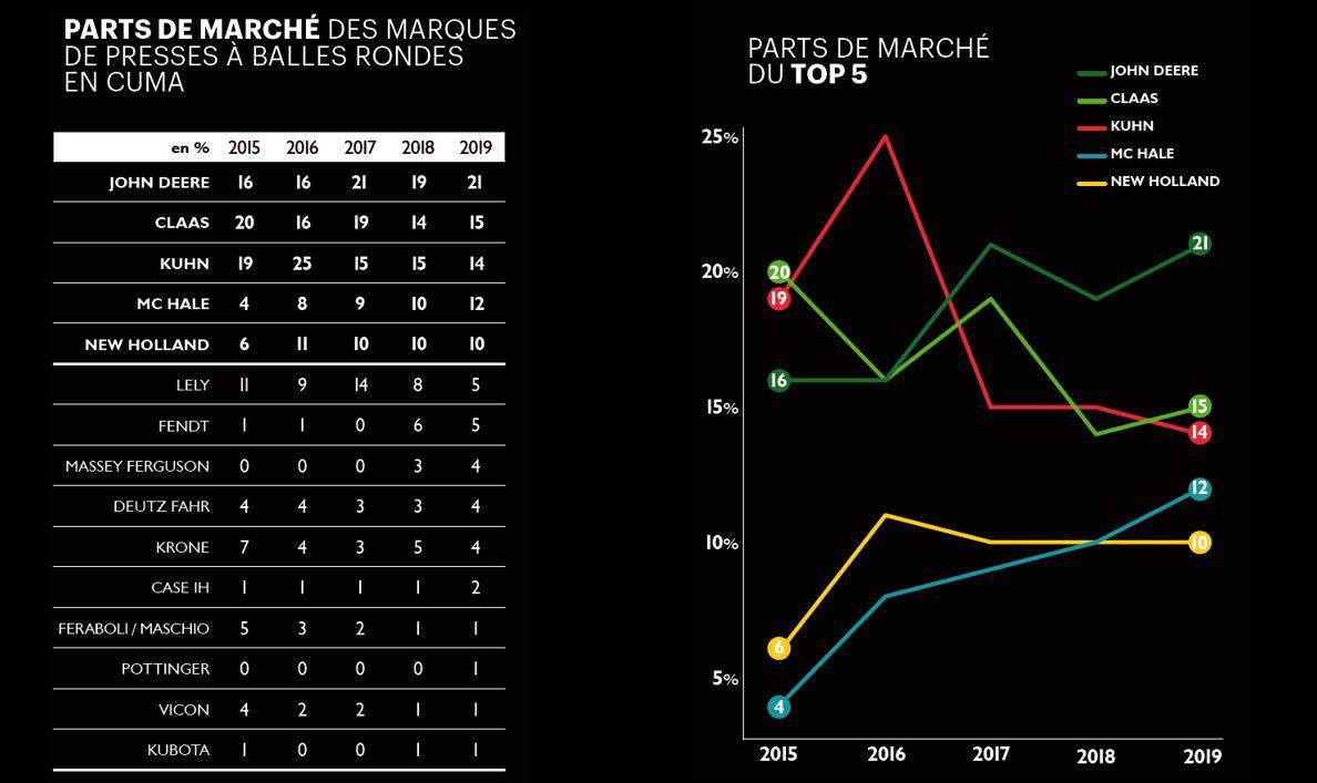 Evolution PDM Presse balle ronde 2015-2020 Part de marché