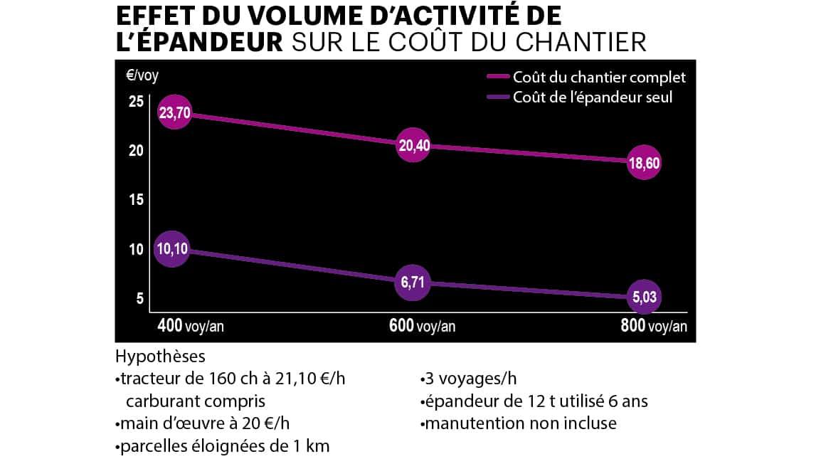 rayons X cout-chantier-fumier-epandange-prix-fumier-volume-prestation