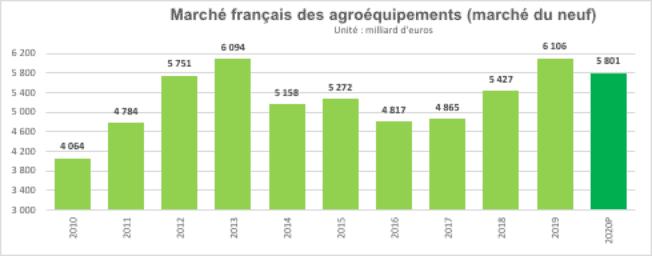 marché français des agroéquipements 2020