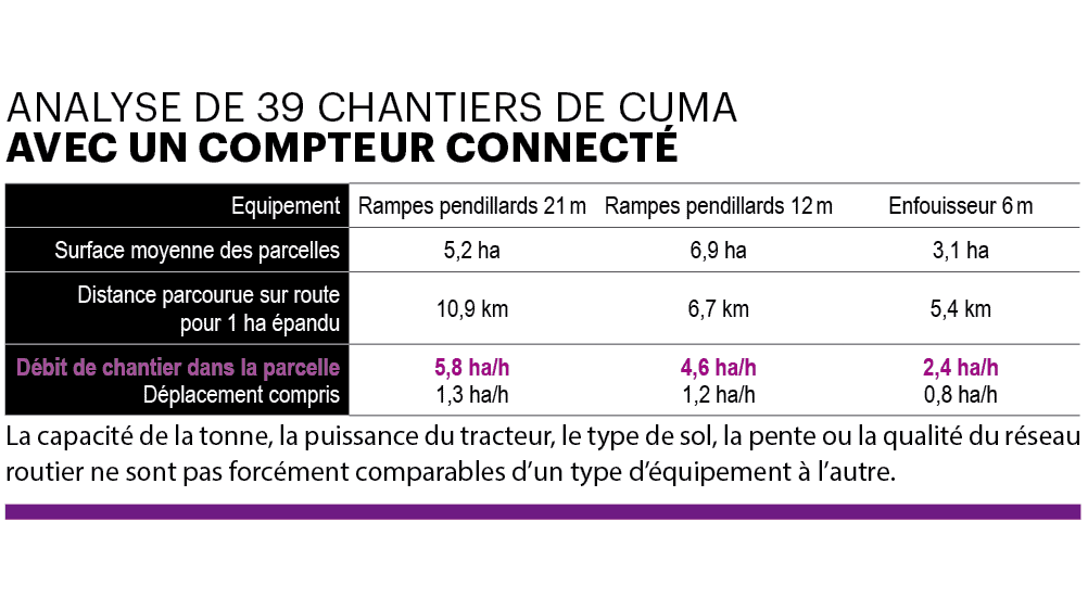 analyse chantiers cuma compteur connecte Rayons X