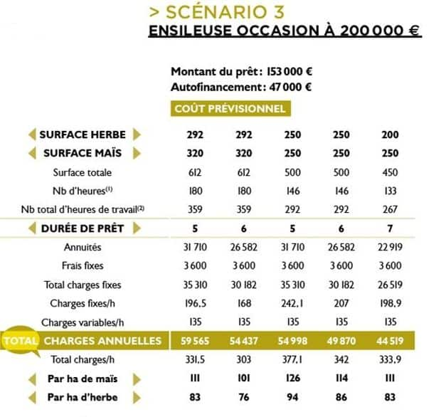 projet d'achat ensileuse cuma Rayons X occasion