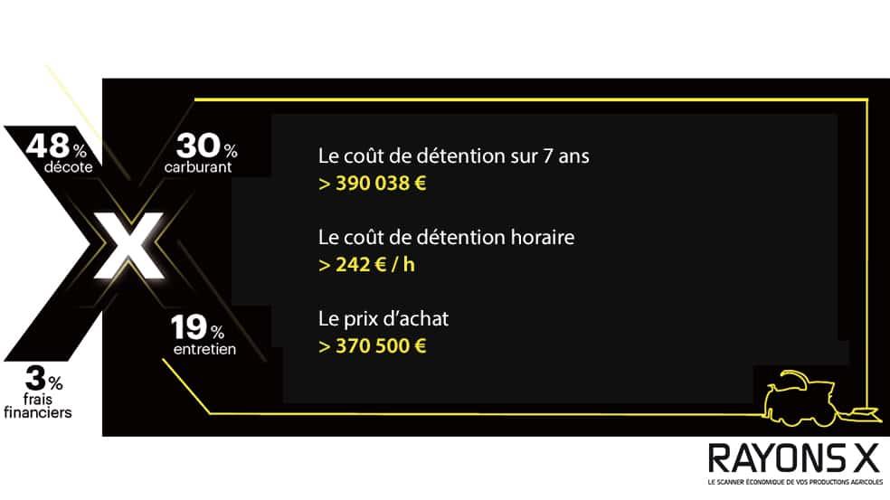 cout detention ensileuse Claas Jaguar 950