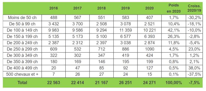 parts de marché tracteur 2020
