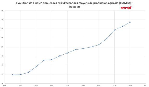 Evolution des prix des tracteurs.