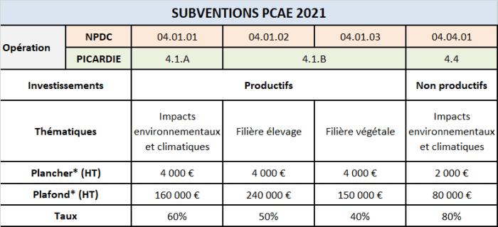appel à projets PCAE 2021