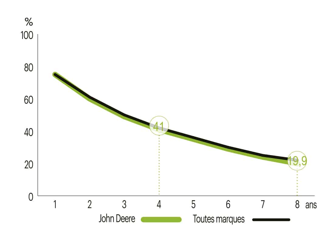 argus prix de revente faucheuse John Deere 1365