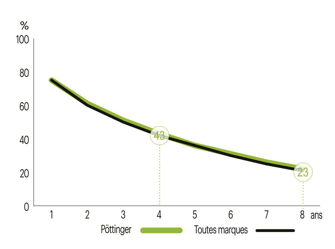prix de revente decote argus Evolution de la perte de valeur de la faucheuse Pöttinger Novacat 307 T ED.