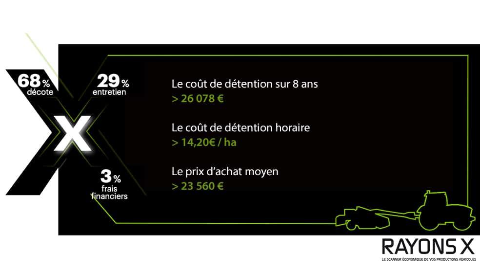 Cout d'utilisation Claas Disco faucheuse detention
