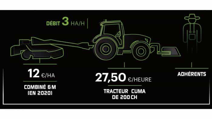 coût de chantier combiné de fauche de 9m