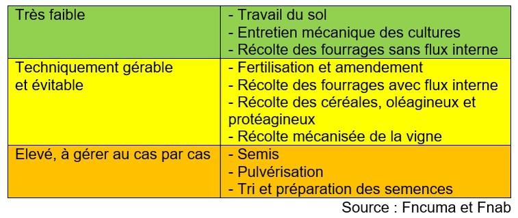 risque de contamination bio non-bio selon le matériel